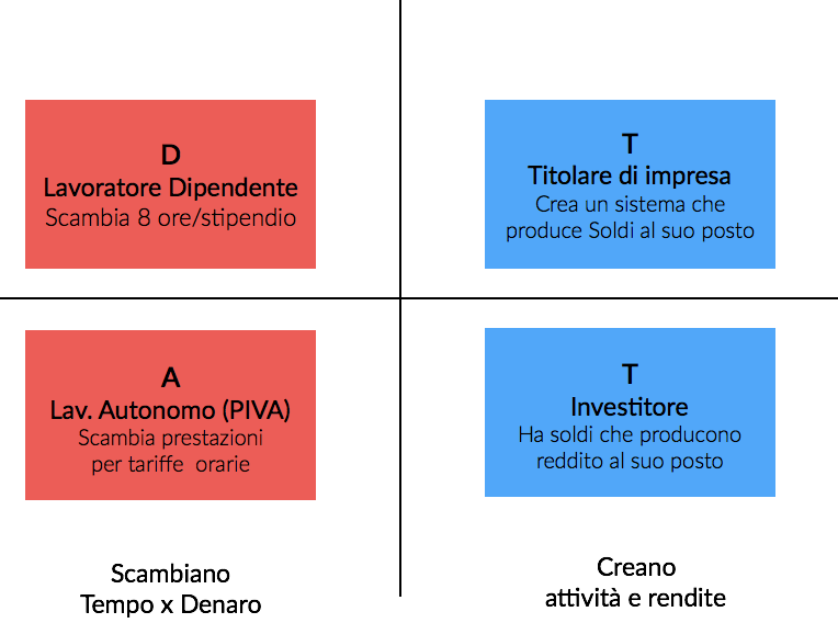 quadranti-del-cash-flow