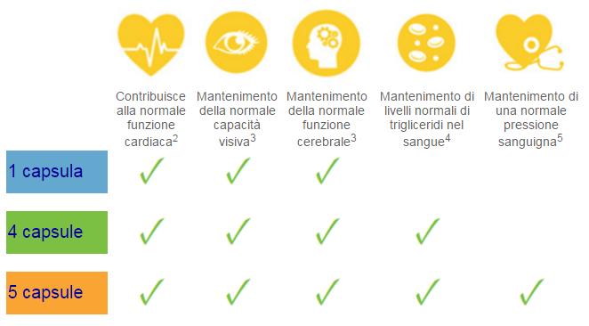 benefici-omega3