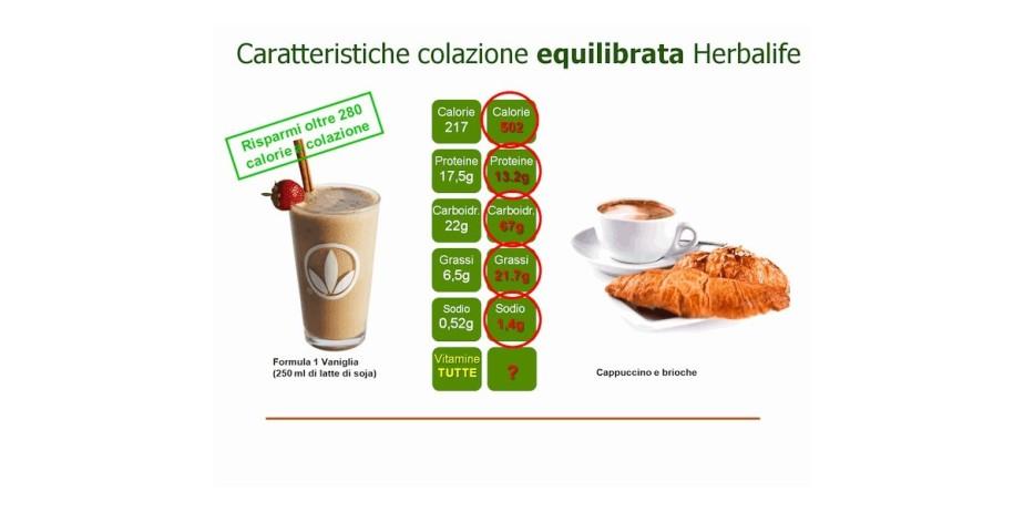 colazione-equilibrata-herbal